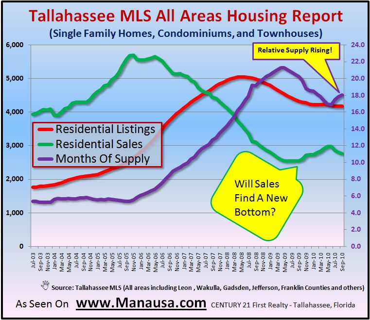 Tallahassee MLS Supply And Demand