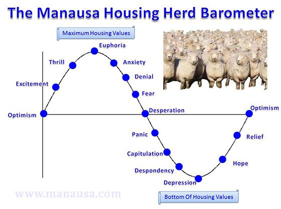Housing Market Barometer