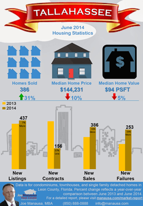 Manausa Market Infographic 6-2014
