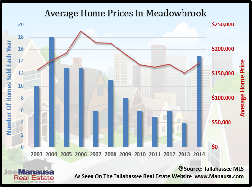 Meadowbrook Home Price