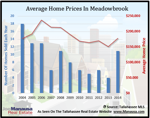 Meadowbrook Home Prices