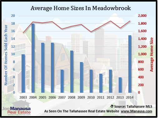 Meadowbrook Home Size