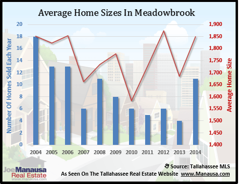 Meadowbrook Home Sizes