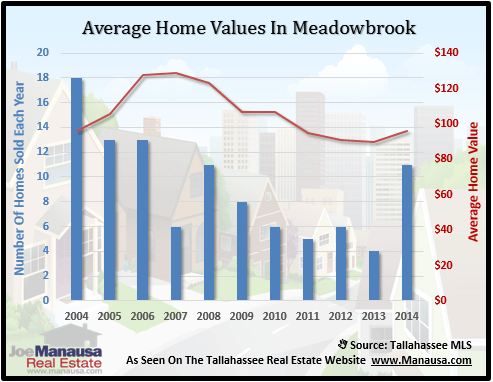 Meadowbrook Home Values