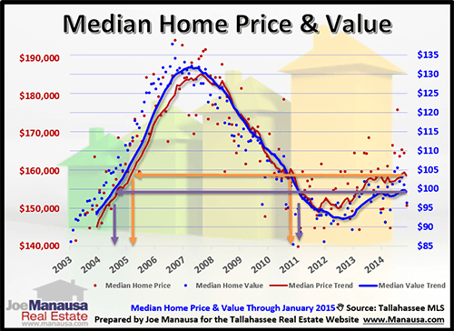 Median Home Price