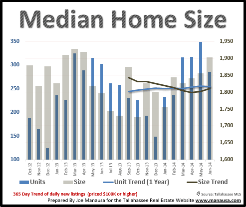 Median Home Size Tallahassee FL