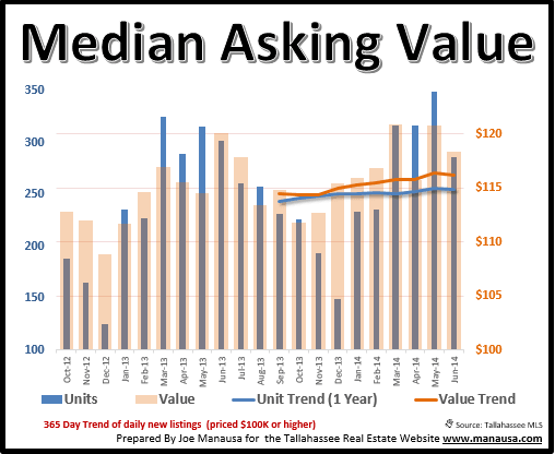 Median Home Value Tallahassee FL