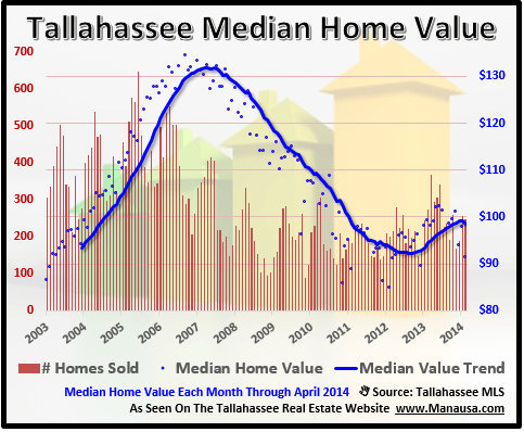 Median Home Value Tallahassee Florida