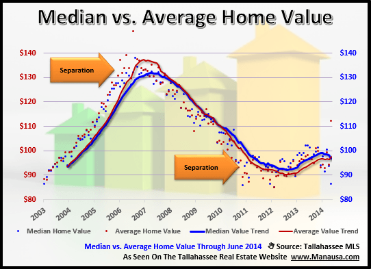 Median Home Value Versus Average Home Value