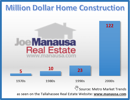 Million Dollar Home Construction In Tallahassee