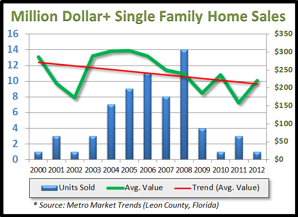 million dollar homes in Tallahassee