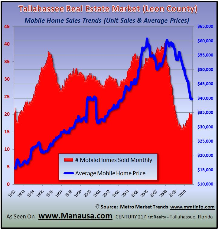 Mobile Home Sales Trends In Tallahassee Graph