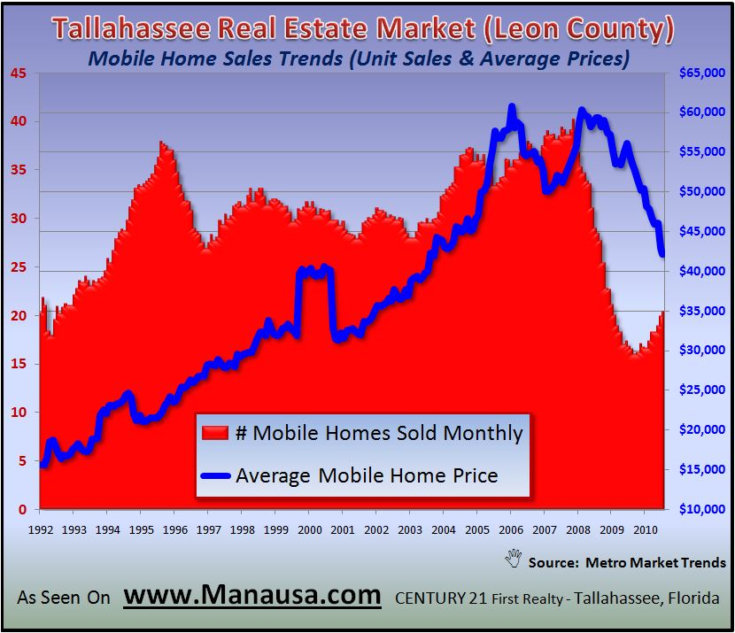 Mobile Home Sales Trends In Tallahassee