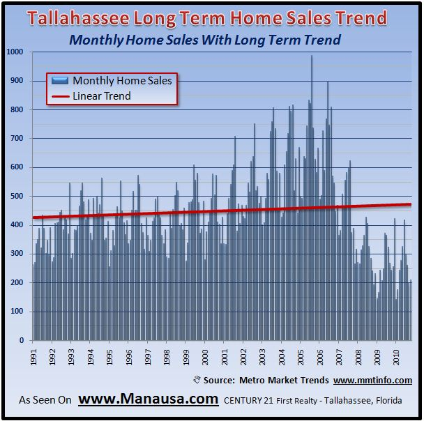 Monthly Home Sales Trend In Tallahassee Graph