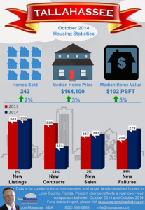 Tallahassee Real Estate Infographic October 2014