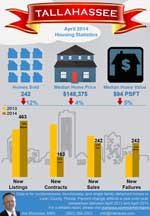 Monthly Market Snapshot Infographic 4 2014