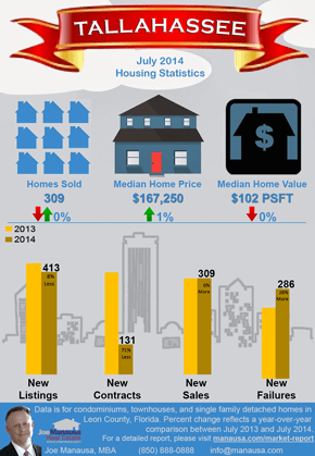 Monthly-Market-Snapshot-Infographic July 2014