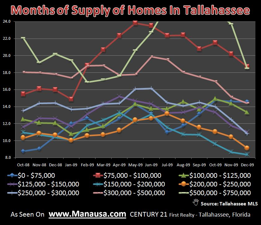 Months Of Supply Of Homes In Tallahassee