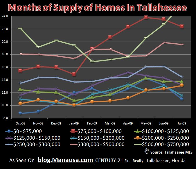 Months of Supply Of Homes For Sale In Tallahassee Graph