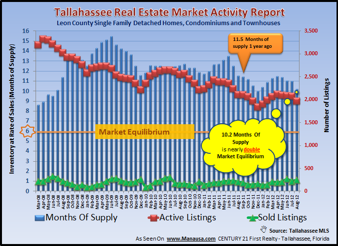 More Declining Real Estate Inventory In Tallahassee Florida