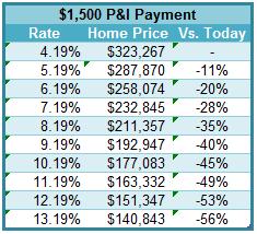 Mortgage Loan Amount