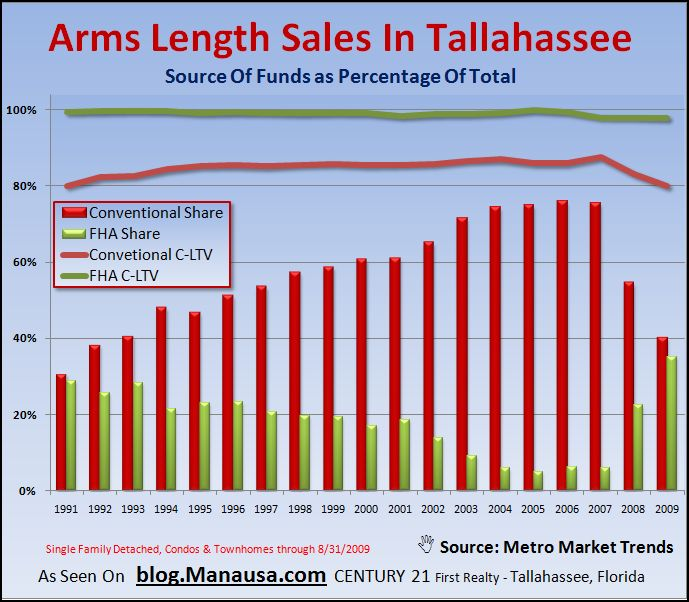 Mortgage Rate Graph in Tallahassee