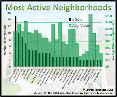 The Most Active Neighborhoods In Tallahassee