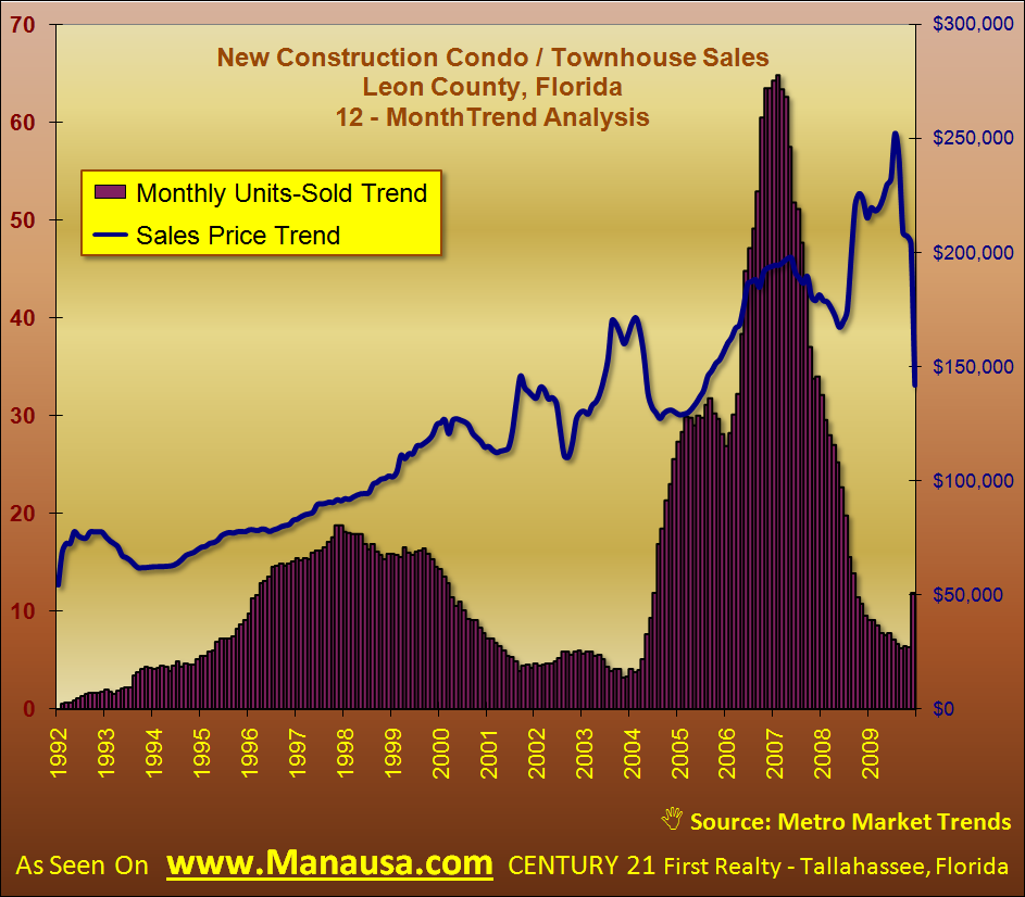 New Condo And Townhouse Sales Trens In Tallahassee