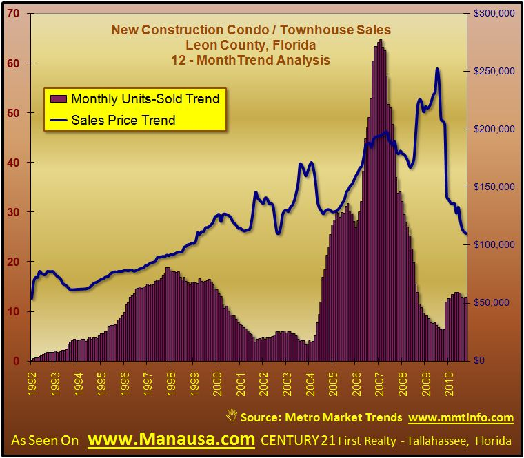 New Condo Sales In Tallahassee Graph
