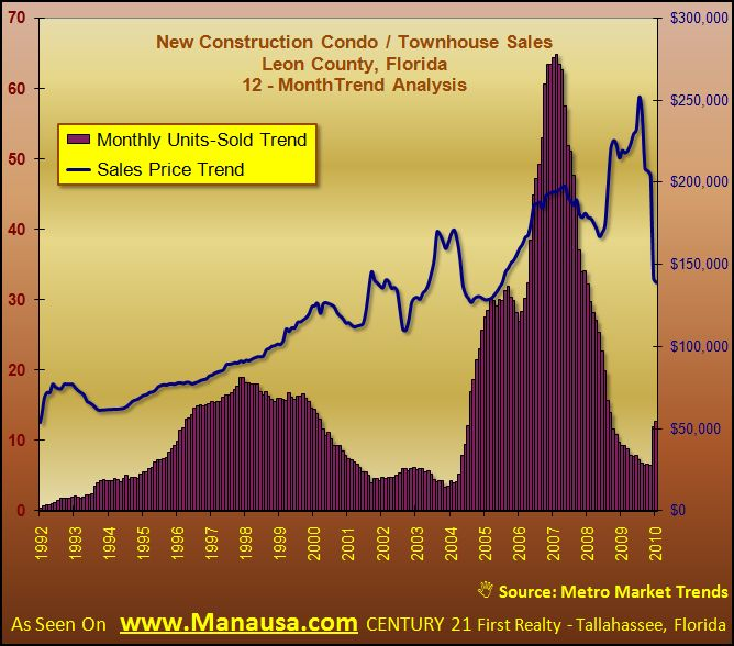 Condo and Townhouse Real Estate Graph