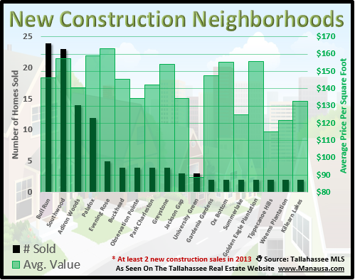New Construction Neighborhoods Tallahassee FL