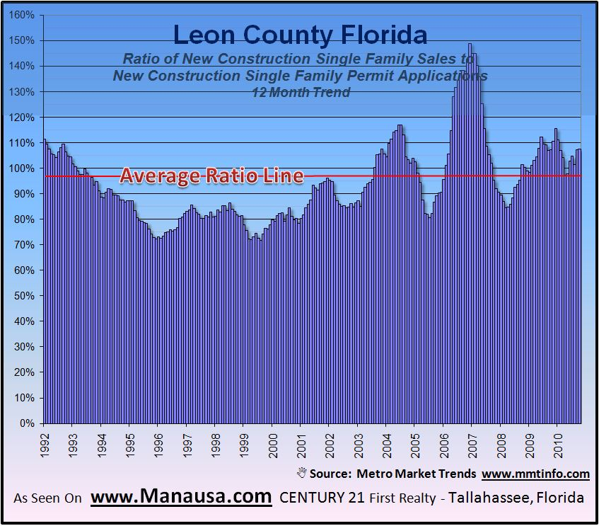 New Construction Permits Versus Sales In Tallahassee Graph