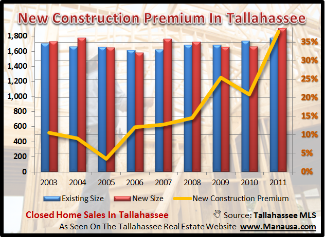 New Construction Premium On Tallahassee Property Prices
