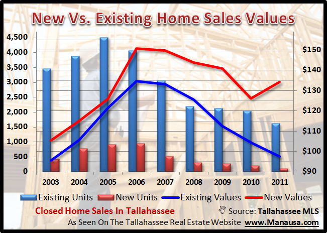 New Construction Versus Existing Home Sales Tallahassee Fl