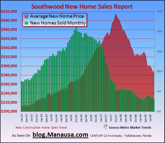 New Home Construction Sales In Southwood