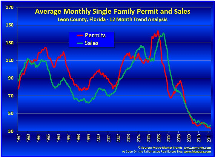 New Home Construction Trends In Tallahassee Image