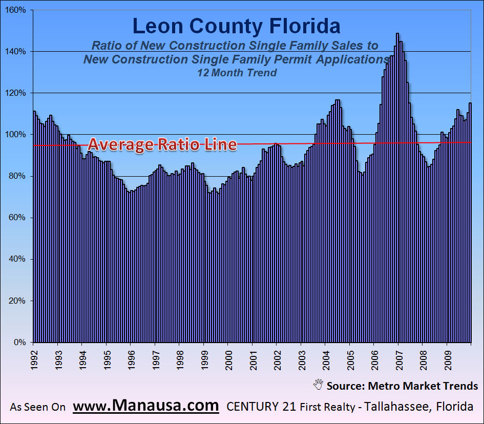 New Home Permits Versus New Home Sales In Tallahassee