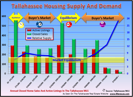 New Home Sales Demand Tallahassee