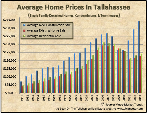 New Home Sales Prices Tallahassee Florida