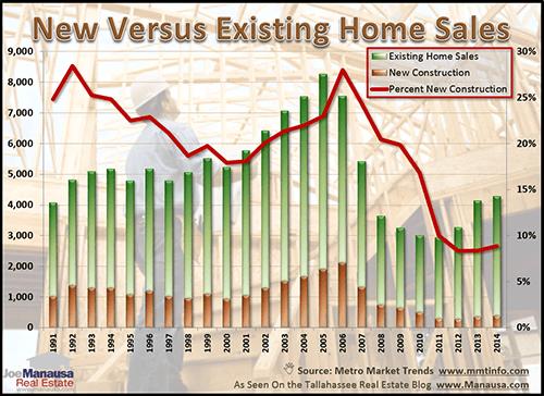 New Versus Existing Home Sales