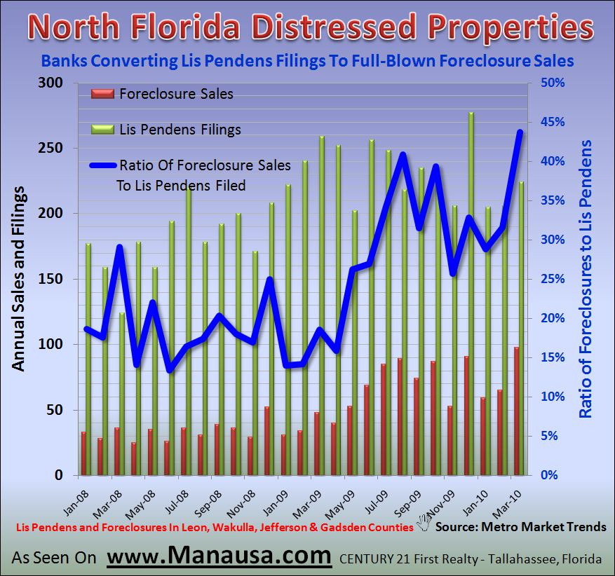 Graph of foreclosures in North Florida