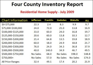 North Florida Home Inventory Report