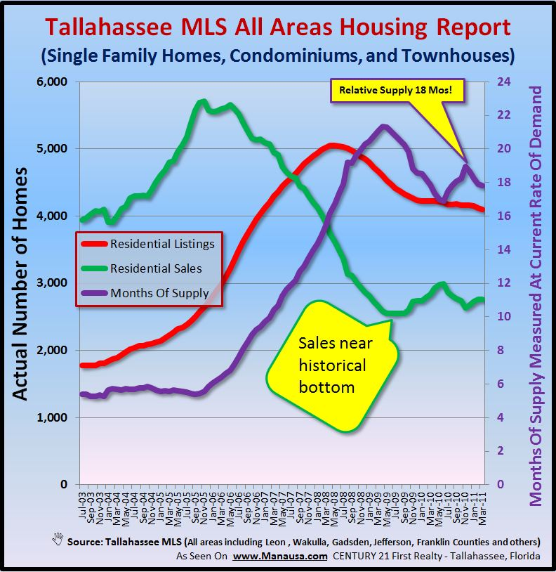 North Florida Real Estate Supply And Demand Graph Image