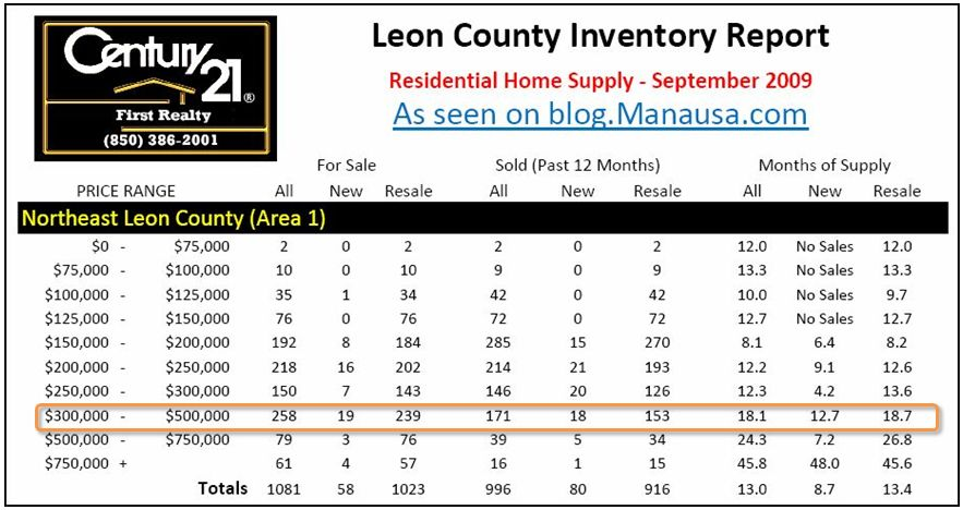 Northeast Tallahassee Home Supply Report Sep 2009
