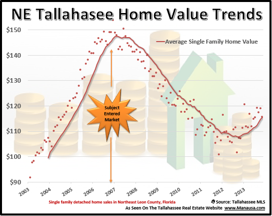 Northeast Tallahassee Home Values