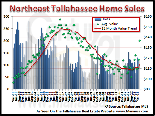 Northeast Tallahassee Real Estate Report