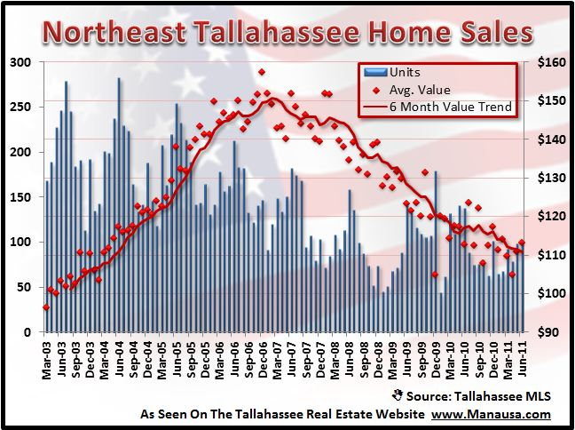 Put Your House On The Market In Northeast Tallahassee