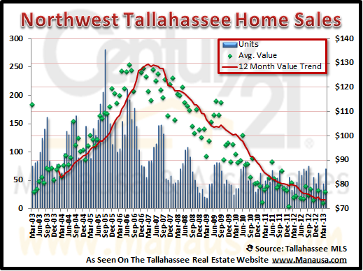 Northwest Tallahassee Real Estate Report