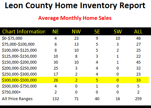Number of Houses That Sell Each Month