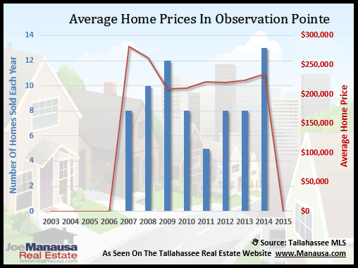 Observation Pointe Home Price